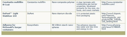 nanomaterials-in-food-packaging-02